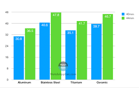 Apple Watch Model Comparison Chart Apple Watch Series 5 Weight Comparison Watchapplist