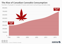 Hemp Uses Chart Chart The Rise Of Canadian Cannabis Consumption Statista