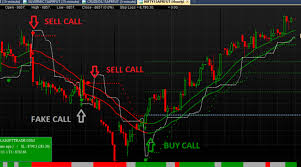 Nifty Charting Software Nifty Live Chart Software Archives Best Technical Analysis