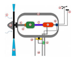 How A Wind Turbine Works Diagram Guide Turbinegenerator