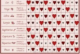 Detailed Astrology Compatibility Chart Awesome Free Astrological Charts Astrology Compatibility