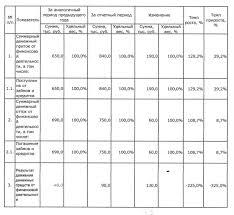 Курсовая работа Как видно из результатов расчетов в отчетном году по сравнению с прошлым годом величина чистого денежного потока от финансовой деятельности возросла с