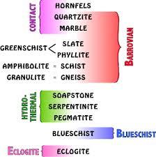 Metamorphic Rock Classification Chart An Alphabetical Listing Of Metamorphic Rocks