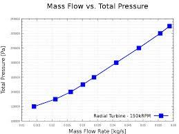 mass flow rate equation compressible tessshlo