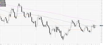 Eur Usd Price Analysis Euro Clings To Sessions Highs Ahead