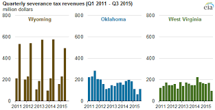 Virginia Sales Tax 2014 Chart State Severance Tax Revenues Decline As Fossil Fuel Prices