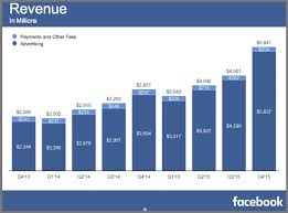 Facebook Revenue Chart 2016 Facebook Marketing What You Must Know To Succeed