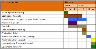 it project timeline gantt excel template 20 images mekko graphics sle charts