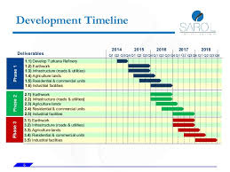 it project timeline turkana economic zone project timeline v2 4