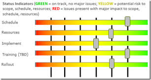 Project Status Chart Friday Challenge Recreate An Excel Project Status Spectrum