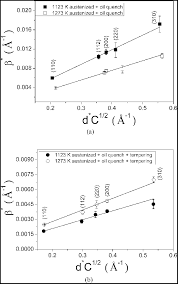 Modified Wh Plots For A As Quenched Hardened And B
