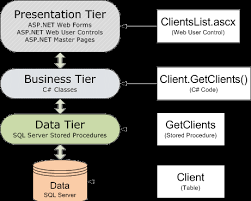a simple  tier layers application in asp net  thierlayersdiagram