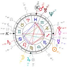 How To Read My Natal Chart Quora