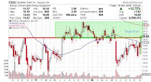 Canadian Solar Stock Could See A Strong Upside Move Ahead