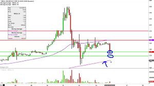 Magnegas Corp Mnga Stock Chart Technical Analysis For 12 15 15
