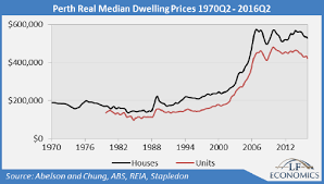 Perth Median House Price Chart Commodities Bust Crushes Incomes House Prices Rents In