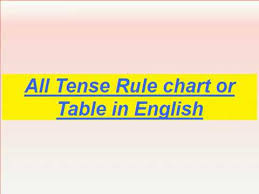 Tense Chart In English Grammar With Example All Tenses Table Chart Example Rule Learning In English