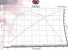 Cam Lsa Chart 6 0 With Lsa Dyno Results Ls1tech Camaro And Firebird