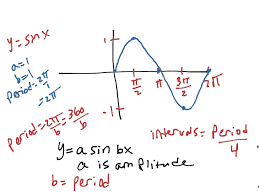 sinusoidal curve math amplitude period frequency of sine curve math trigonometry trig graphs sine curve equation