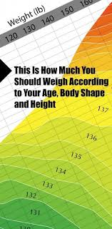 Find Findout Ideal Weight Chart Body Height Structure