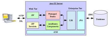collection java web application architecture diagram pictures    demystifying cdi for java ee developer com
