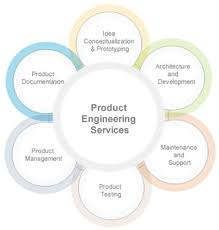 Product Engineering Agreeya Solutions Software Solutions Services