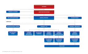 Organizational Chart Jes Jal Engineering Services Llc