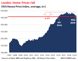 Housing Index Chart London Housing Bust Prices Fall Sales Plunge To 2009 Level