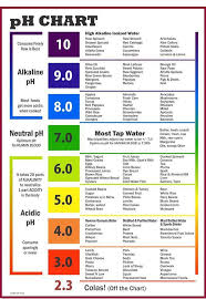 Ph Chart Acidic Foods Alkaline Foods Alkaline Diet
