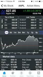 Premarket Quotes Impressive Pre Market Stock Quotes Also Market Stock Quotes Brainy Market