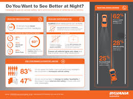 Osram Auto Light Sylvania Automotive Lighting Survey More Than Two Thirds Of