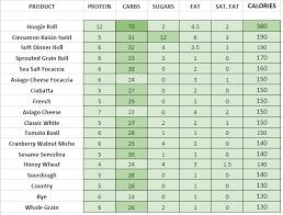 Panera Bread Nutrition Chart Panera Bread Nutrition Information And Calories Full Menu
