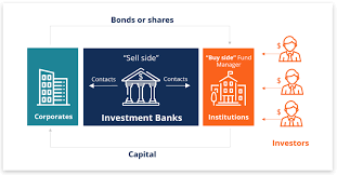 Investment Banking Overview Guide What You Need To Know