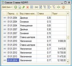 Курсовые разницы в С Регистр сведений можно найти в полном интерфейсе операции регистры сведений Минимальная оплата труда