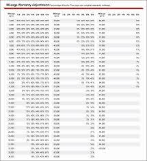 Truck Tire Tread Depth Chart 20 Proper Tire Tread Chart