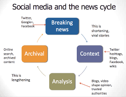 social media and journalism key impact areas social media  social media and the news cycle