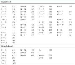Strengths Of Covalent Bonds Basic Concepts Of Chemical