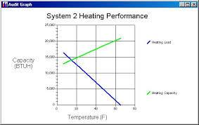 Heat Balance Chart Heat Pump Balance Point Teds Energy Tips