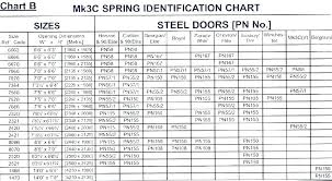 Garage Door Spring Size Calculator Experifaith Org
