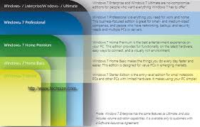 Windows 7 Editions Chart Windows 7 All Editions Explanation And Comparison