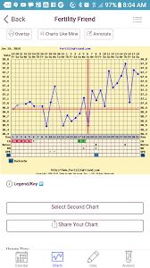 Implantation Day Chart Www Bedowntowndaytona Com