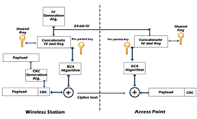 security in wireless data networks a survey paper wep encryption decryption