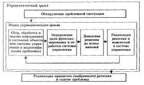 Природа принятия управленческого решения Реферат страница  Содержание процесса принятия управленческого решения