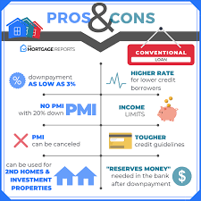 Conventional Mortgage Calculator Conventional Loan Home Buying Guide For 2019