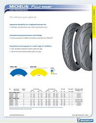 2012 Michelin Motorcycle Tire Fitment Guide Pdf Free Download