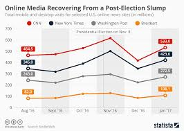 Depression Chart Chart American Online News Media Recovering From Post