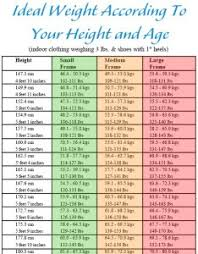 Human Weight Chart Human Age And Weight Chart Www Homeschoolingforfree Org