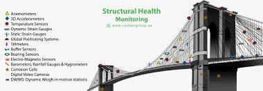 Structural Health Monitoring 2 Types Of Monitoring Of Bridges Buildings Towers Etc