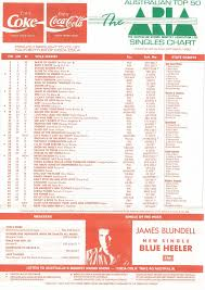 Chart Beats This Week In 1990 October 21 1990