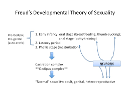 freud s theory of sexual development lgbt images in film and  slide1